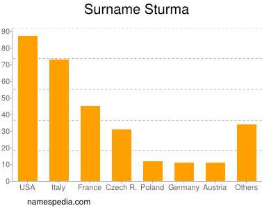 Surname Sturma