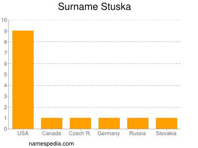 Familiennamen Stuska