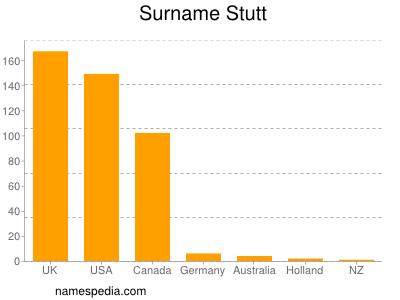 Surname Stutt
