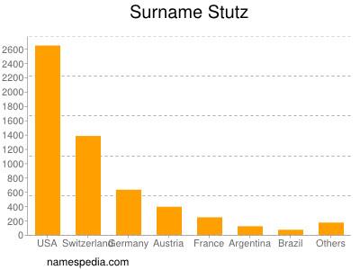Surname Stutz