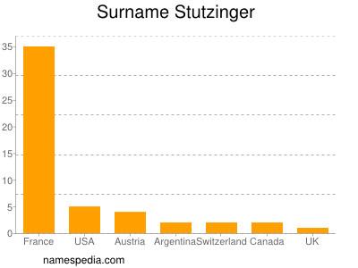 Familiennamen Stutzinger