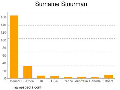 Surname Stuurman