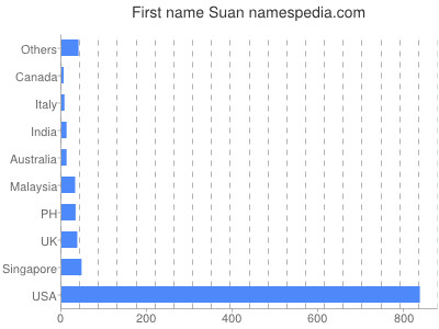 Given name Suan