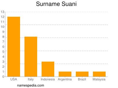 Surname Suani