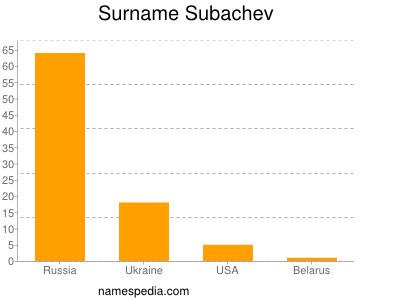 Surname Subachev