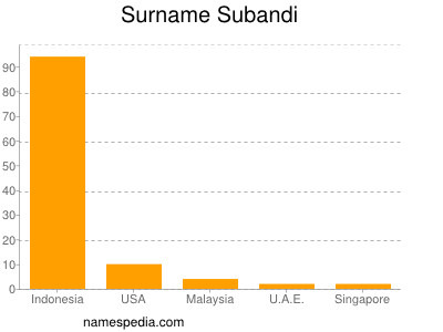 Surname Subandi