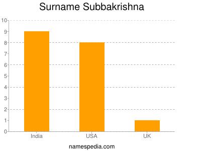 Surname Subbakrishna