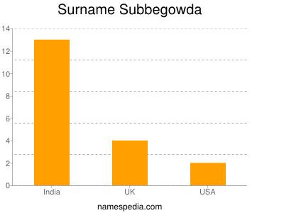 Surname Subbegowda