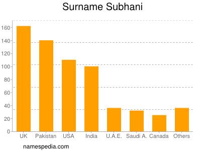 Familiennamen Subhani