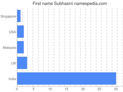 Given name Subhasini