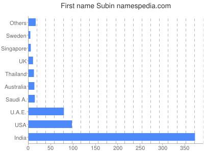 subin name