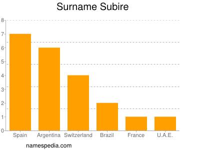 Surname Subire
