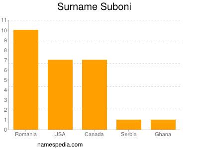 Surname Suboni
