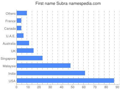 Given name Subra
