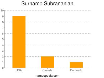 Surname Subrananian