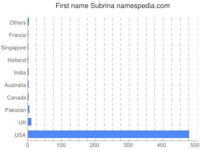 Given name Subrina