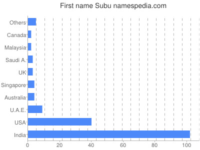 Given name Subu