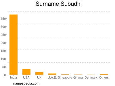 Surname Subudhi