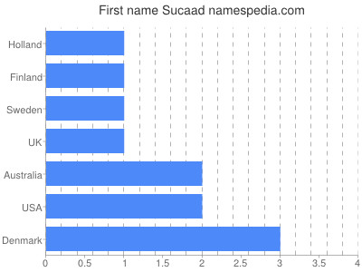 Given name Sucaad