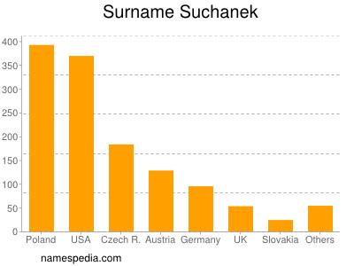 Familiennamen Suchanek