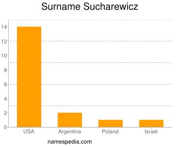 Surname Sucharewicz