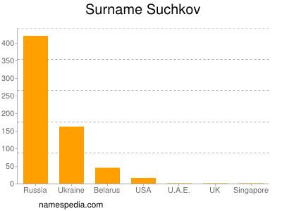 Surname Suchkov