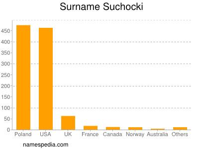 Surname Suchocki