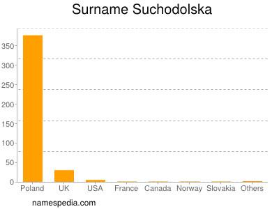 Surname Suchodolska