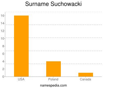 Surname Suchowacki