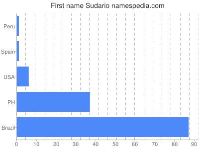 Given name Sudario
