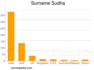 Sudha - Names Encyclopedia