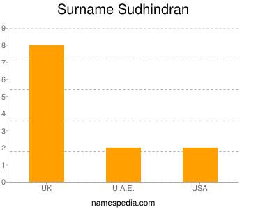 Surname Sudhindran