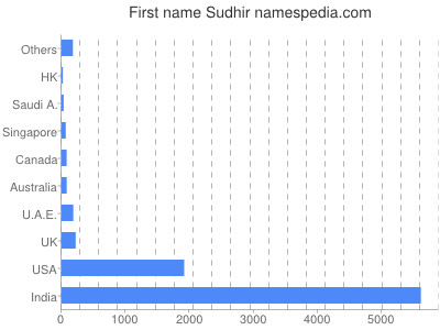 Given name Sudhir