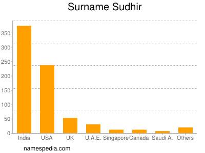 Surname Sudhir