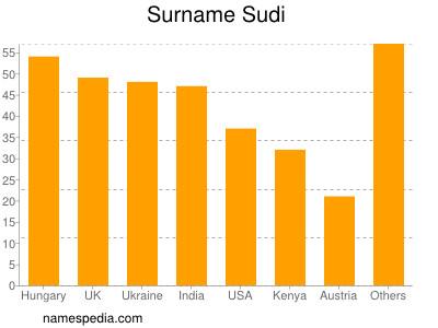 Surname Sudi