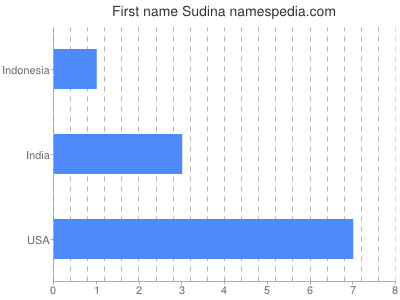 Given name Sudina
