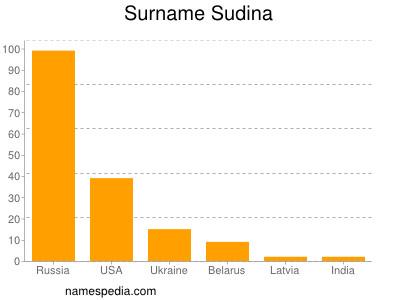 Surname Sudina