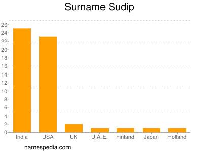 Surname Sudip