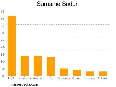 Surname Sudor