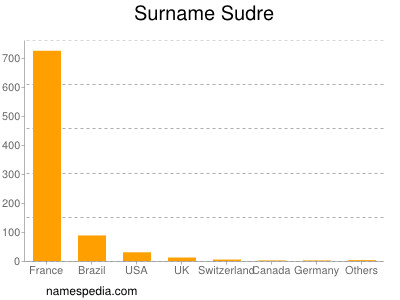Surname Sudre