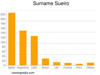 Surname Sueiro