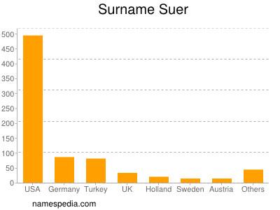Surname Suer