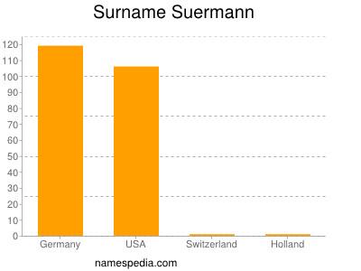 Surname Suermann