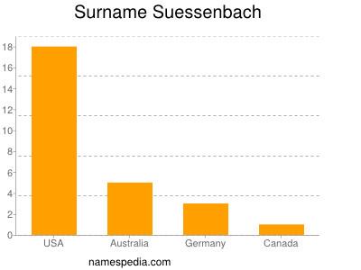 Familiennamen Suessenbach