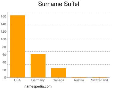 Familiennamen Suffel