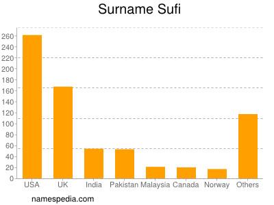 Familiennamen Sufi