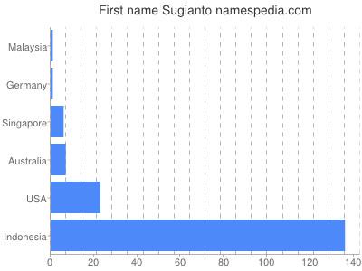Given name Sugianto