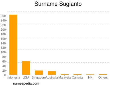 Surname Sugianto