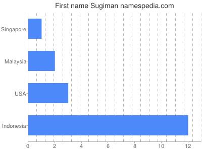 Given name Sugiman