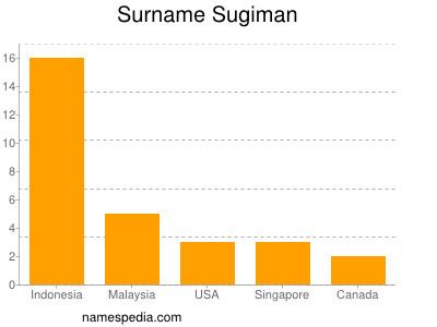 Surname Sugiman